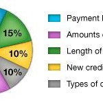 Credit Report Versus Credit Score – You Better Know the Difference