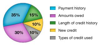 credit score factors
