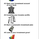 Investment Strategy For Beginner Investors
