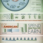 Buying Stuff on Credit is Expensive [Infographic]