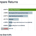 Compare Returns for Lending Club vs Alternatives