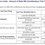 Roth IRA Contribution Limits 2011