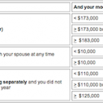 Roth IRA Contribution and Income Limits for 2012