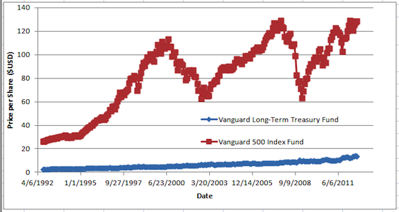 Mn Long Term Bond Funds In California Downtload