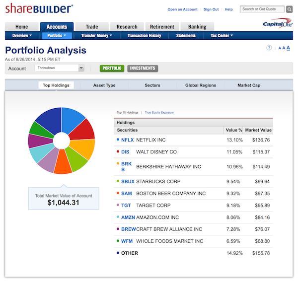 ShareBuilder portfolio analysis